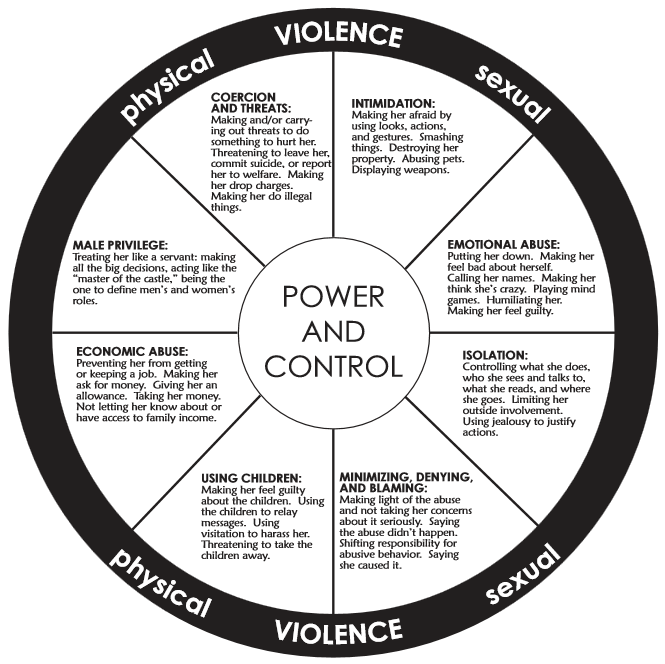 Cycle Of Violence Diagram | Free Collection Of Pictures Of The Water ...
